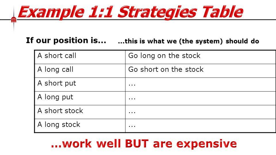 A short callGo long on the stock A long callGo short on the stock A short put...