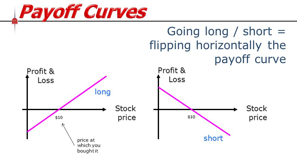 Profit & Loss Going long / short = flipping horizontally the payoff curve Profit & Loss Stock price short $10 long $10 price at which you bought it