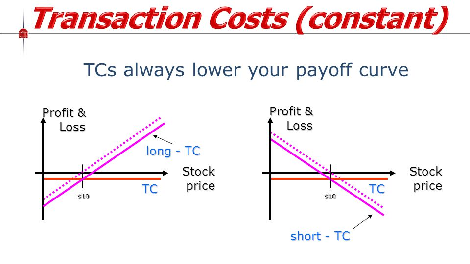 Stock price Profit & Loss TCs always lower your payoff curveTC long - TC $10 Stock price short - TC Profit & Loss TC $10