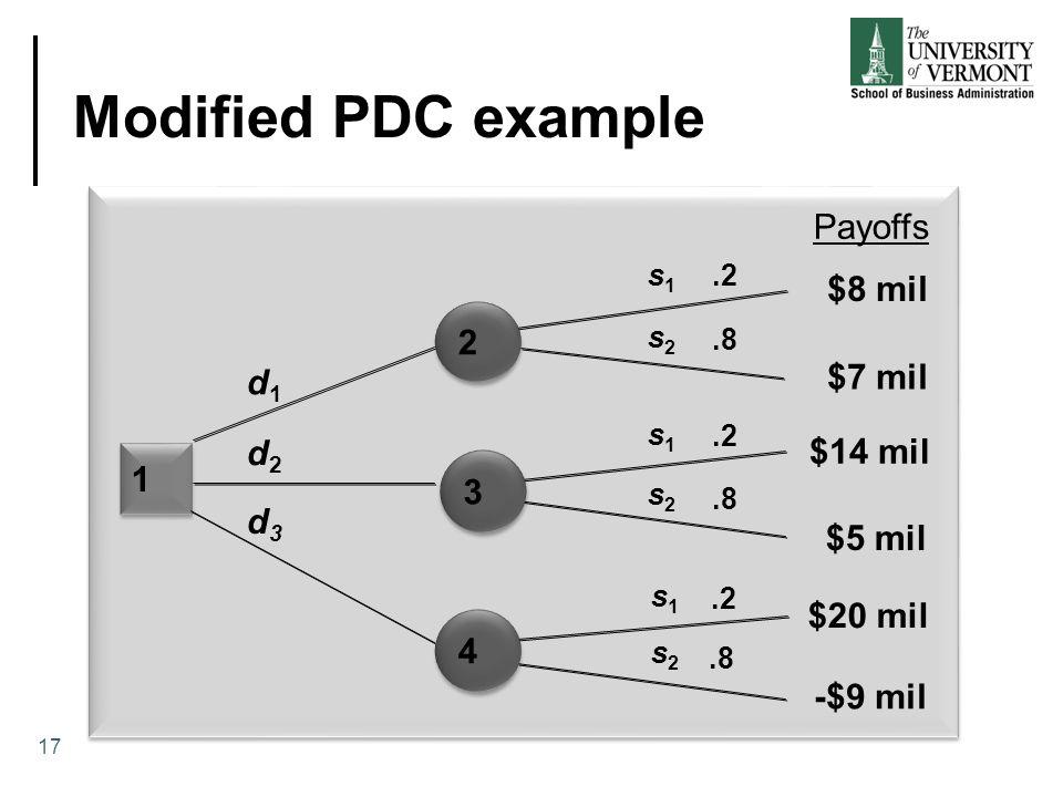 Modified PDC example 1 1.2.8.2.8.2.8 d1d1 d2d2 d3d3 s1s1 s1s1 s1s1 s2s2 s2s2 s2s2 Payoffs $8 mil $7 mil $14 mil $5 mil $20 mil -$9 mil 2 2 3 3 4 4 17