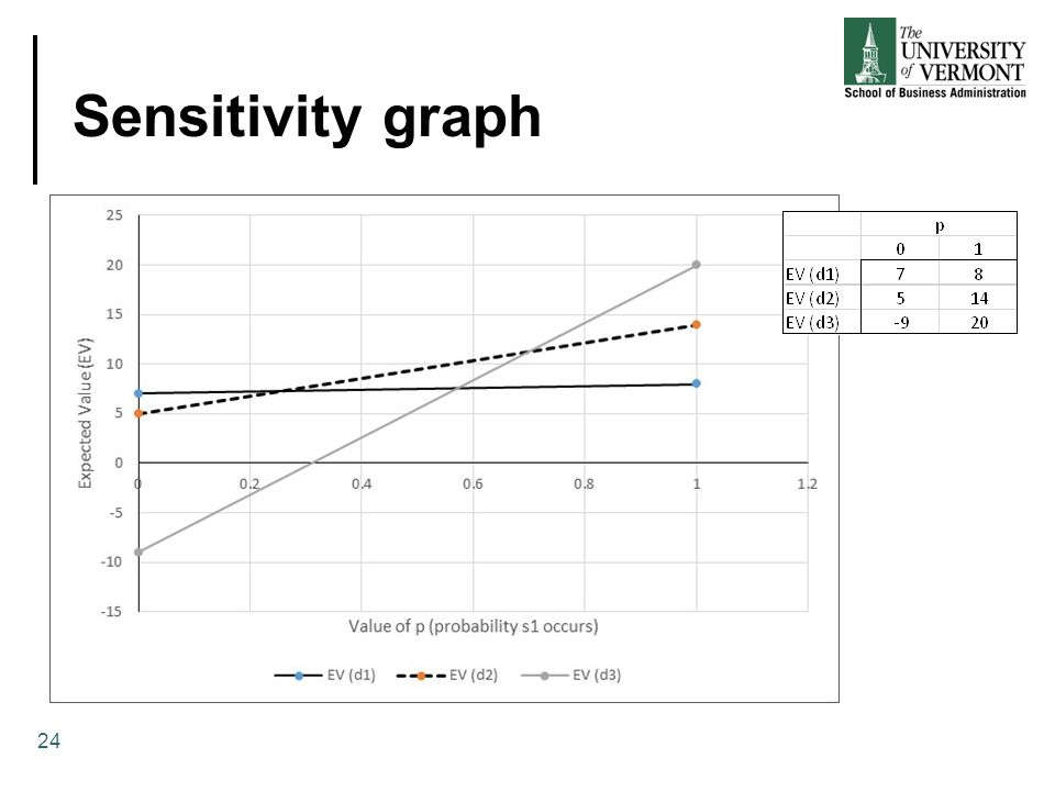 Sensitivity graph 24