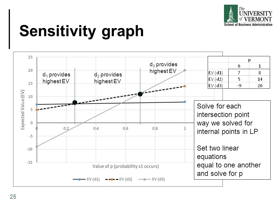Sensitivity graph 25 d 1 provides highest EV d 2 provides highest EV d 3 provides highest EV Solve for each intersection point way we solved for internal points in LP Set two linear equations equal to one another and solve for p