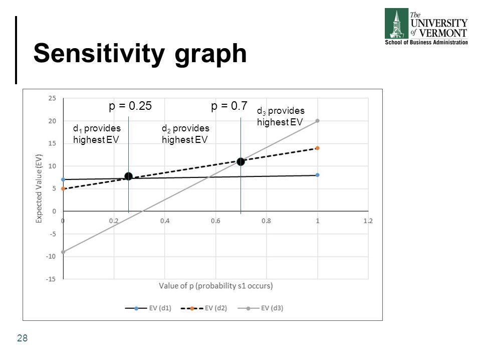 Sensitivity graph 28 d 1 provides highest EV d 2 provides highest EV d 3 provides highest EV p = 0.25 p = 0.7