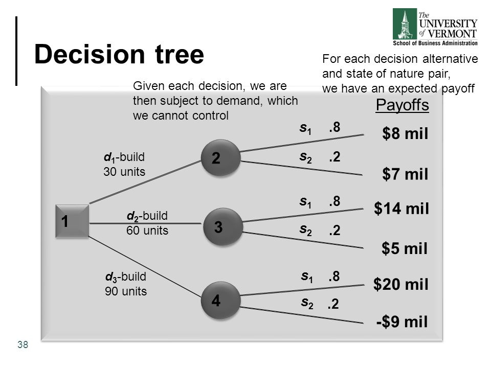 Decision tree 1 1.8.2.8.2.8.2 d 1 -build 30 units s1s1 s1s1 s1s1 s2s2 s2s2 s2s2 Payoffs $8 mil $7 mil $14 mil $5 mil $20 mil -$9 mil 2 2 3 3 4 4 38 d 2 -build 60 units d 3 -build 90 units Given each decision, we are then subject to demand, which we cannot control For each decision alternative and state of nature pair, we have an expected payoff