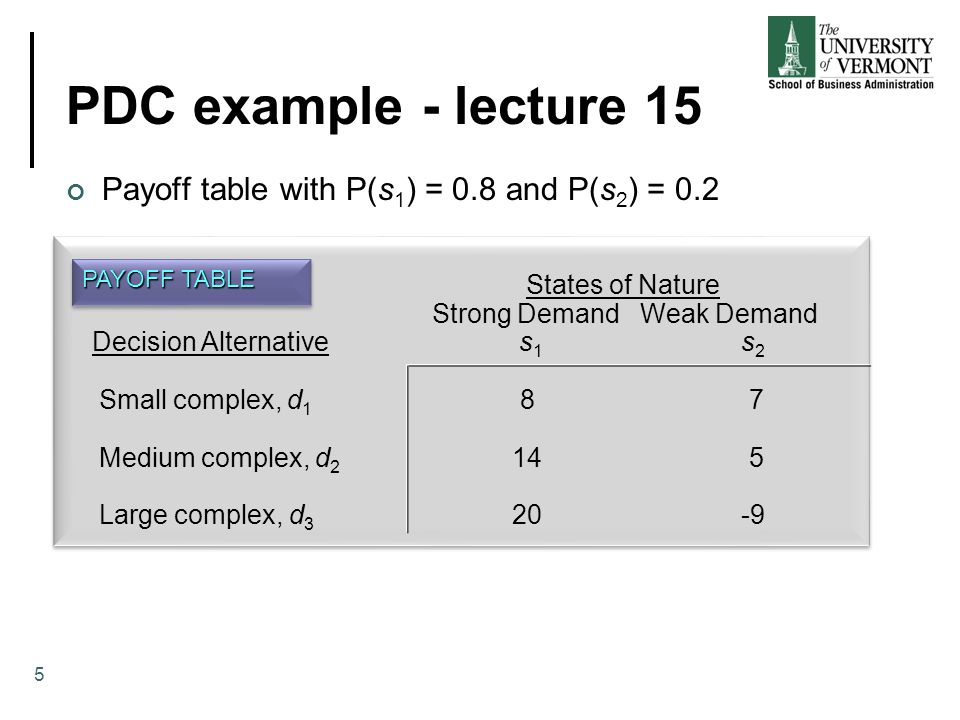 PDC example - lecture 15 Payoff table with P(s 1 ) = 0.8 and P(s 2 ) = 0.2 PAYOFF TABLE States of Nature Strong Demand Weak Demand Decision Alternative s 1 s 2 Small complex, d 1 8 7 Medium complex, d 2 14 5 Large complex, d 3 20 -9 5