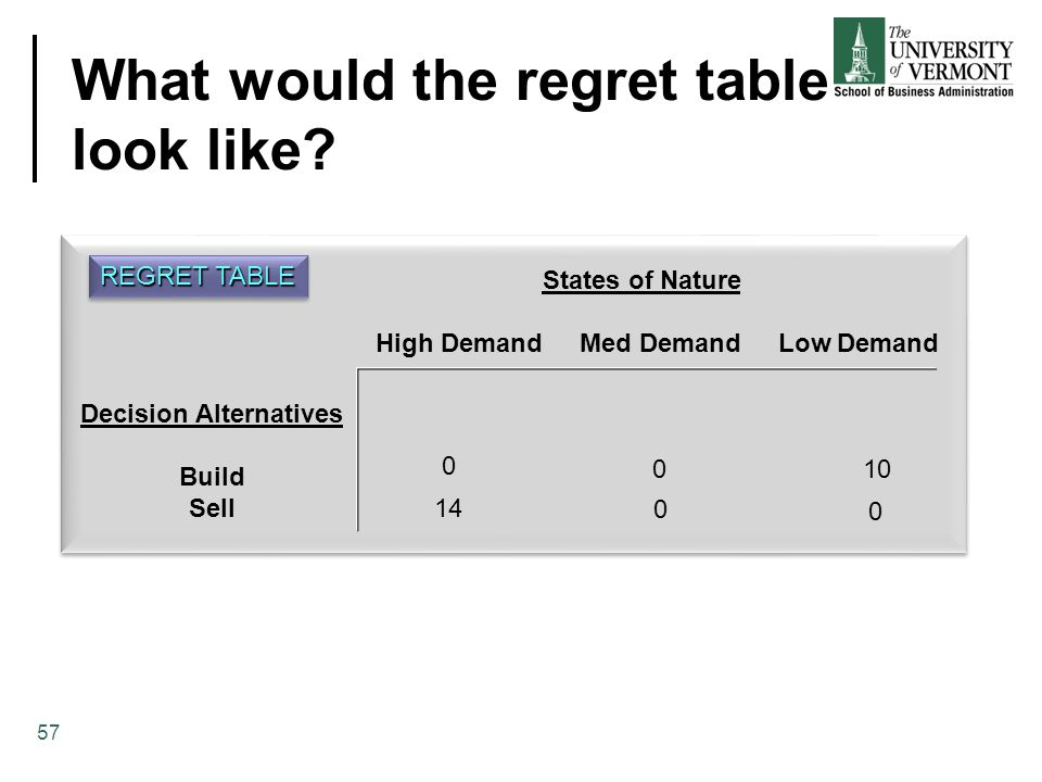 What would the regret table look like.