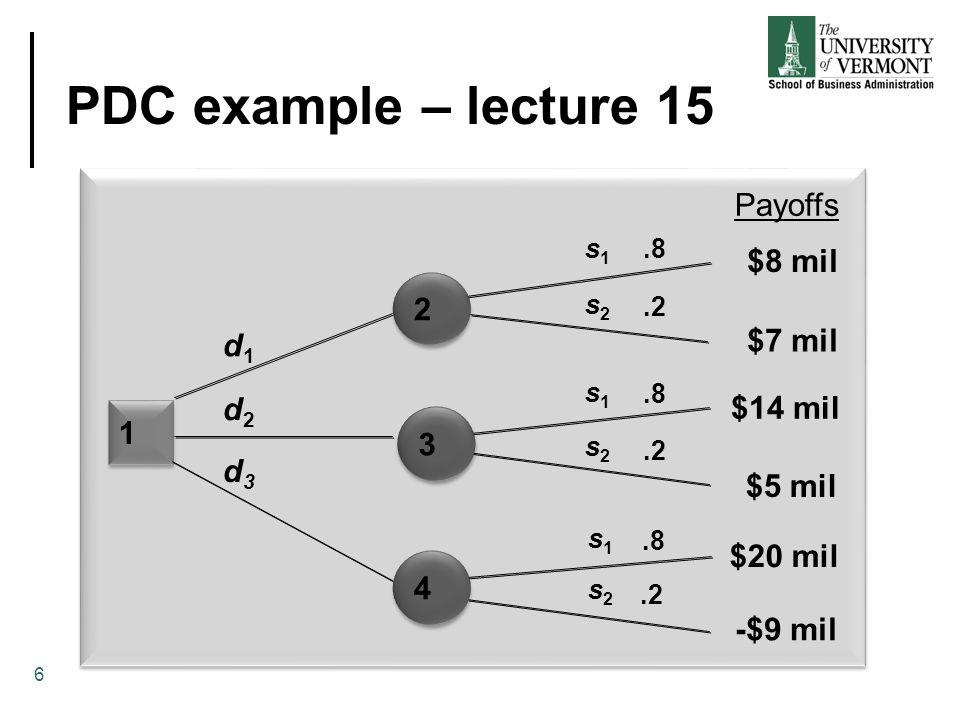 PDC example – lecture 15 1 1.8.2.8.2.8.2 d1d1 d2d2 d3d3 s1s1 s1s1 s1s1 s2s2 s2s2 s2s2 Payoffs $8 mil $7 mil $14 mil $5 mil $20 mil -$9 mil 2 2 3 3 4 4