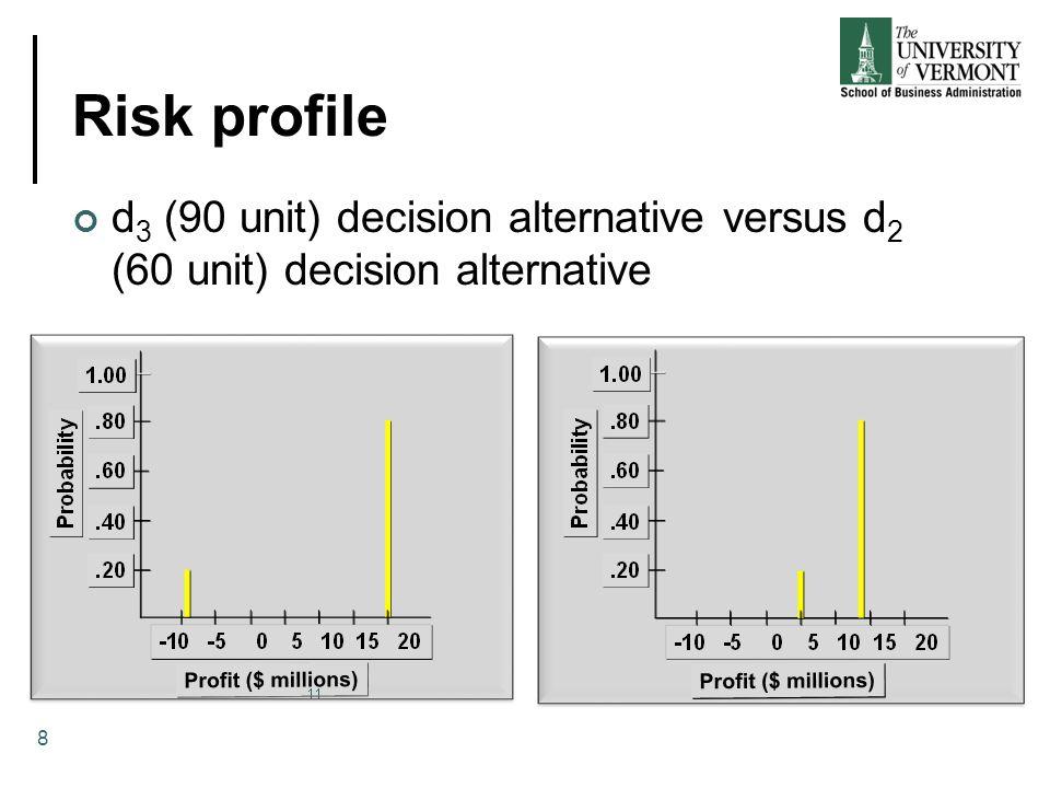 Risk profile d 3 (90 unit) decision alternative versus d 2 (60 unit) decision alternative 8