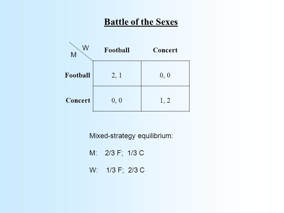 Battle of the Sexes FootballConcert Football2, 10, 0 Concert0, 01, 2 W M Mixed-strategy equilibrium: M: 2/3 F; 1/3 C W: 1/3 F; 2/3 C