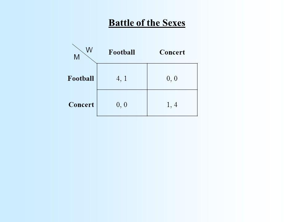 Battle of the Sexes FootballConcert Football4, 10, 0 Concert0, 01, 4 W M