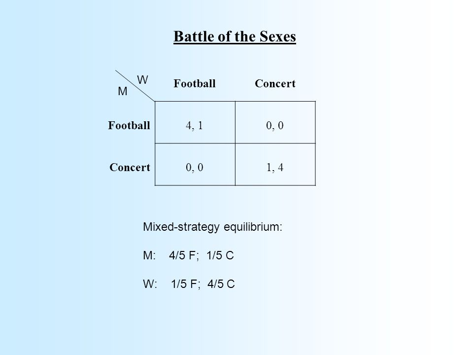 Battle of the Sexes FootballConcert Football4, 10, 0 Concert0, 01, 4 W M Mixed-strategy equilibrium: M: 4/5 F; 1/5 C W: 1/5 F; 4/5 C
