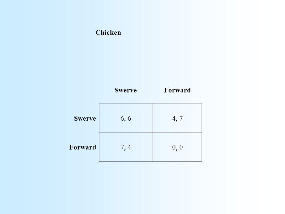 SwerveForward Swerve6, 64, 7 Forward7, 40, 0 Chicken