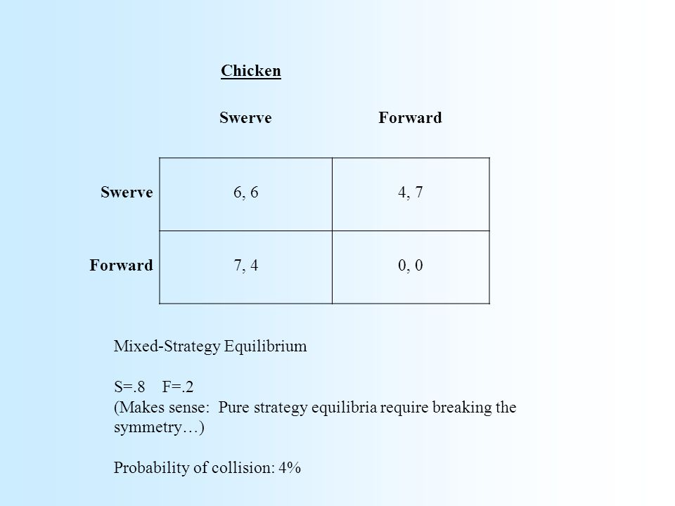 SwerveForward Swerve6, 64, 7 Forward7, 40, 0 Mixed-Strategy Equilibrium S=.8 F=.2 (Makes sense: Pure strategy equilibria require breaking the symmetry…) Probability of collision: 4% Chicken