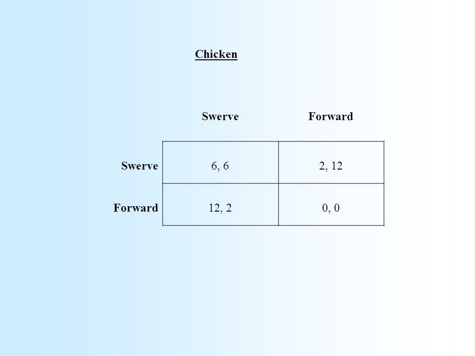 SwerveForward Swerve6, 62, 12 Forward12, 20, 0 Chicken