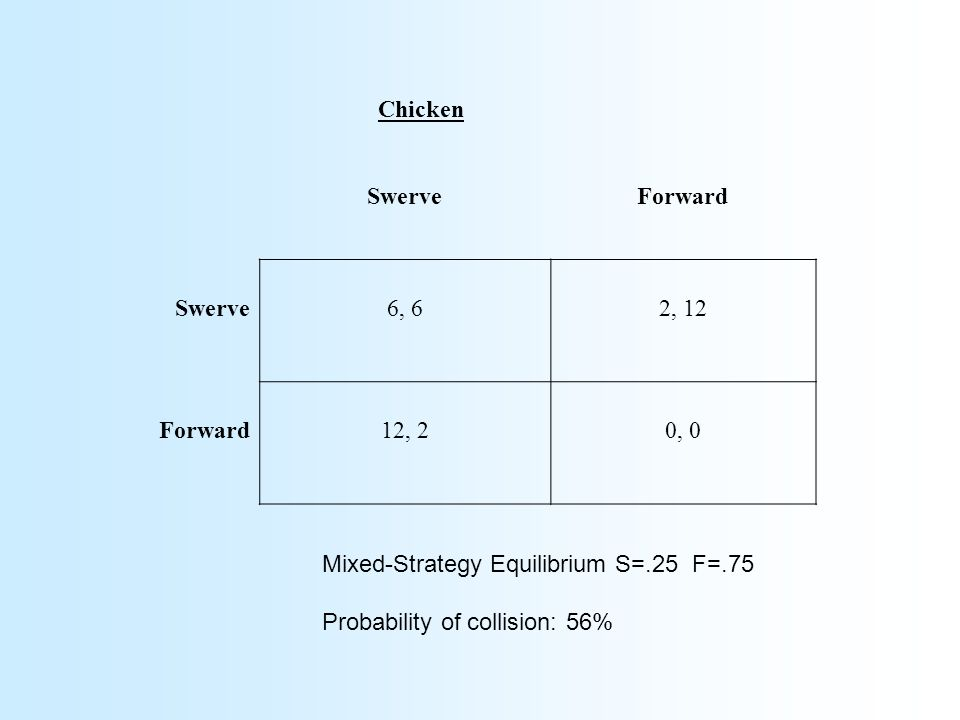 SwerveForward Swerve6, 62, 12 Forward12, 20, 0 Chicken Mixed-Strategy Equilibrium S=.25 F=.75 Probability of collision: 56%