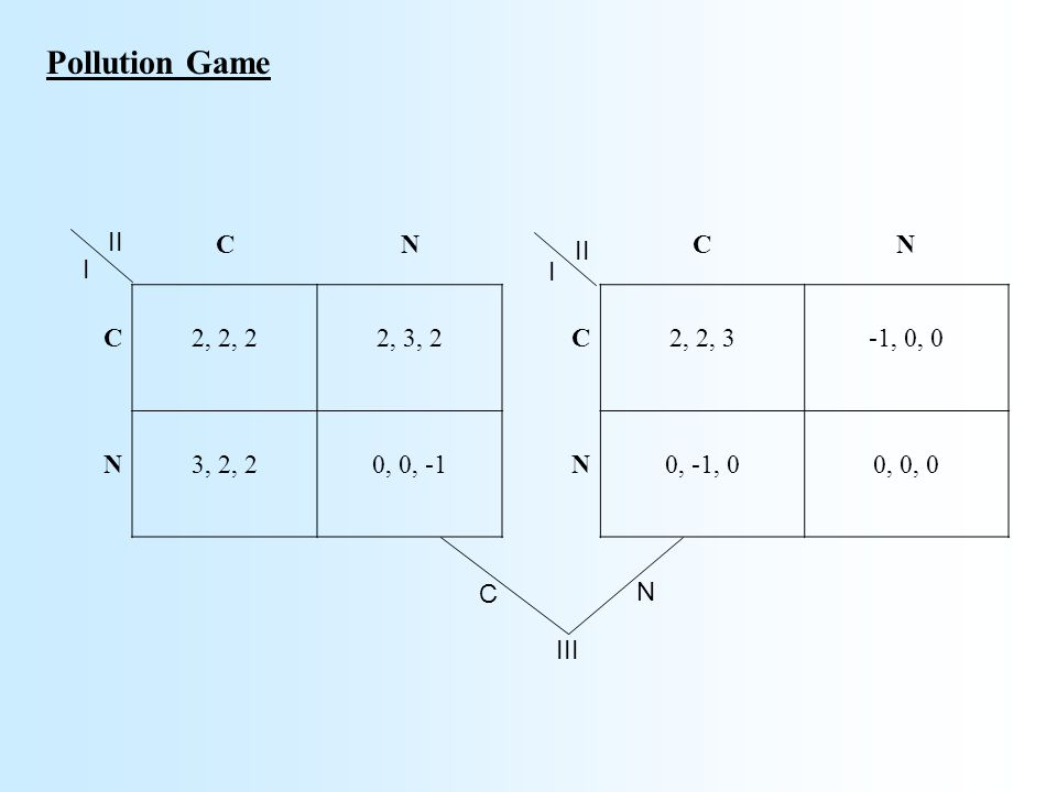 Pollution Game CN C2, 2, 22, 3, 2 N3, 2, 20, 0, -1 CN C2, 2, 3-1, 0, 0 N0, -1, 00, 0, 0 II I I III C N