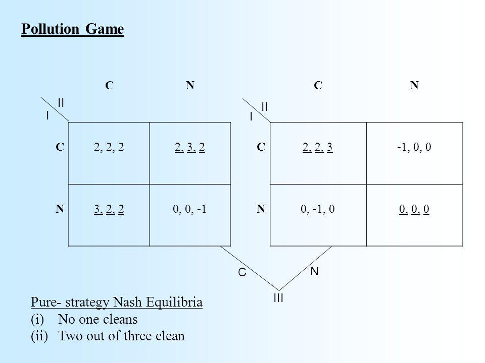 Pollution Game CN C2, 2, 22, 3, 2 N3, 2, 20, 0, -1 Pure- strategy Nash Equilibria (i)No one cleans (ii)Two out of three clean CN C2, 2, 3-1, 0, 0 N0, -1, 00, 0, 0 II I I III C N