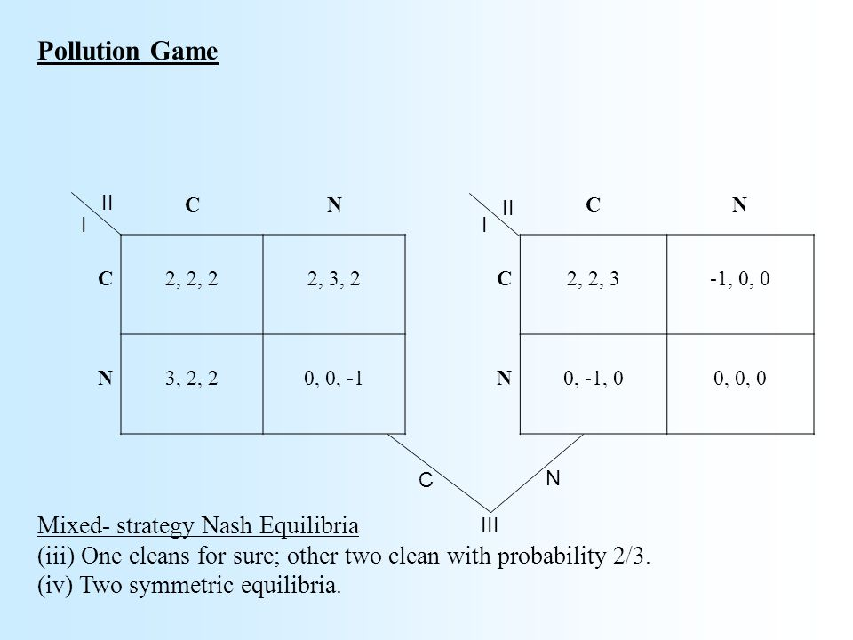 Pollution Game CN C2, 2, 22, 3, 2 N3, 2, 20, 0, -1 Mixed- strategy Nash Equilibria (iii) One cleans for sure; other two clean with probability 2/3.