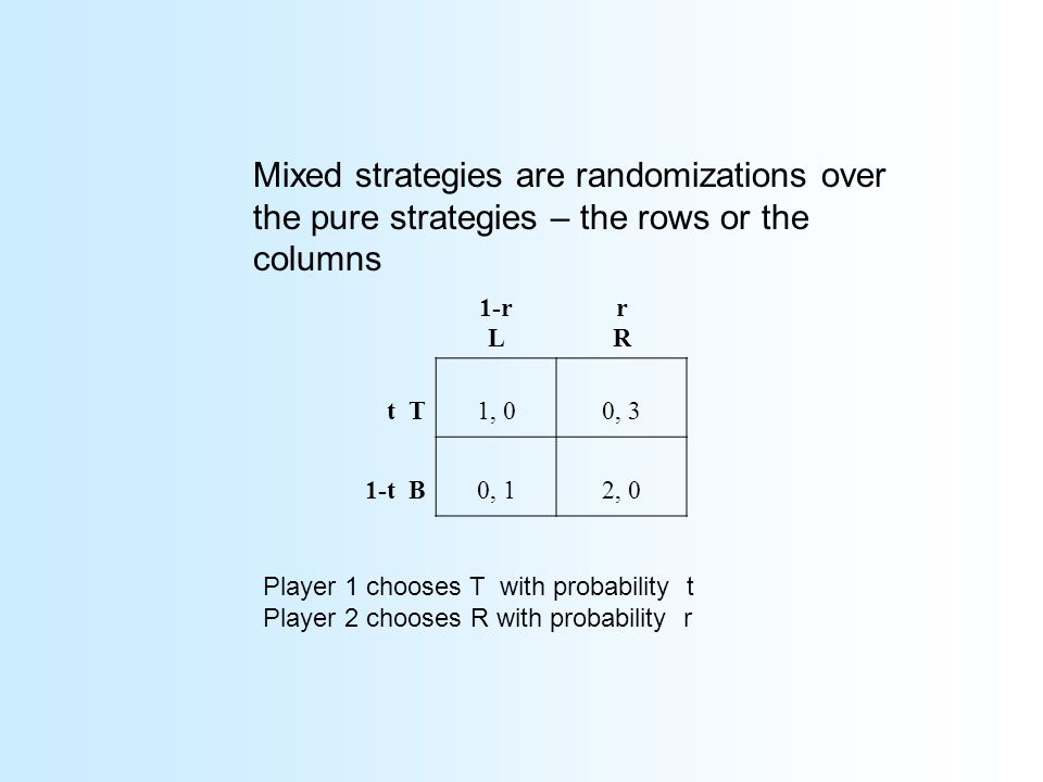 Mixed strategies are randomizations over the pure strategies – the rows or the columns 1-r L rRrR t T1, 00, 3 1-t B0, 12, 0 Player 1 chooses T with probability t Player 2 chooses R with probability r