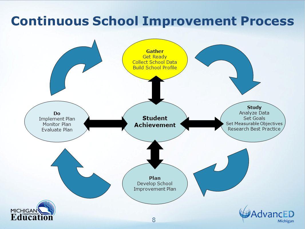 8 Continuous School Improvement Process Do Implement Plan Monitor Plan Evaluate Plan Plan Develop School Improvement Plan Gather Get Ready Collect Sch
