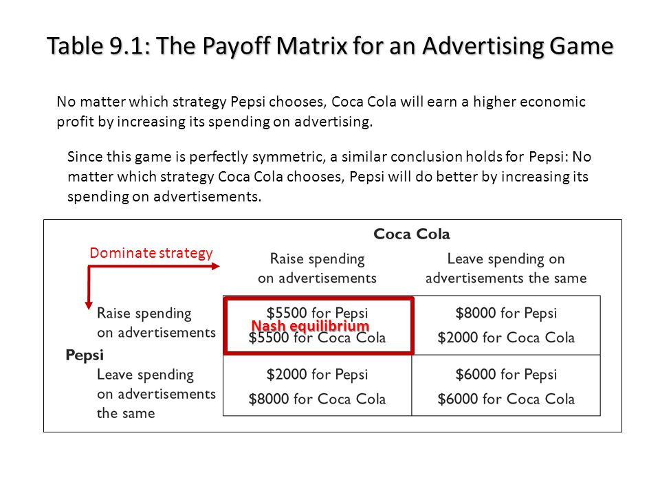 Table 9.1: The Payoff Matrix for an Advertising Game © 2012 McGraw-Hill Ryerson Limited Ch9 -16 No matter which strategy Pepsi chooses, Coca Cola will