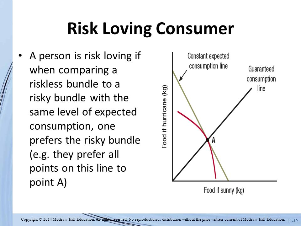 11-19 Risk Loving Consumer A person is risk loving if when comparing a riskless bundle to a risky bundle with the same level of expected consumption,