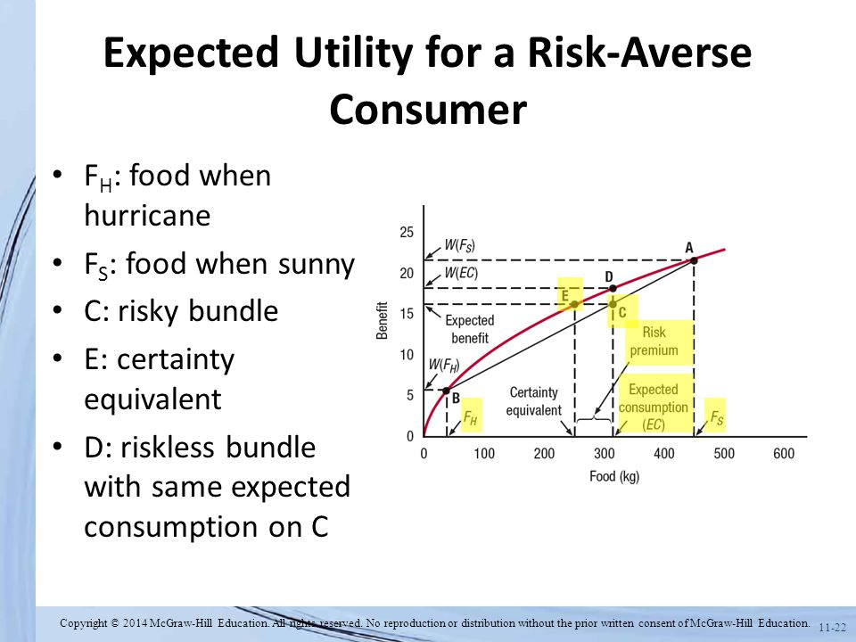 11-22 Expected Utility for a Risk-Averse Consumer F H : food when hurricane F S : food when sunny C: risky bundle E: certainty equivalent D: riskless