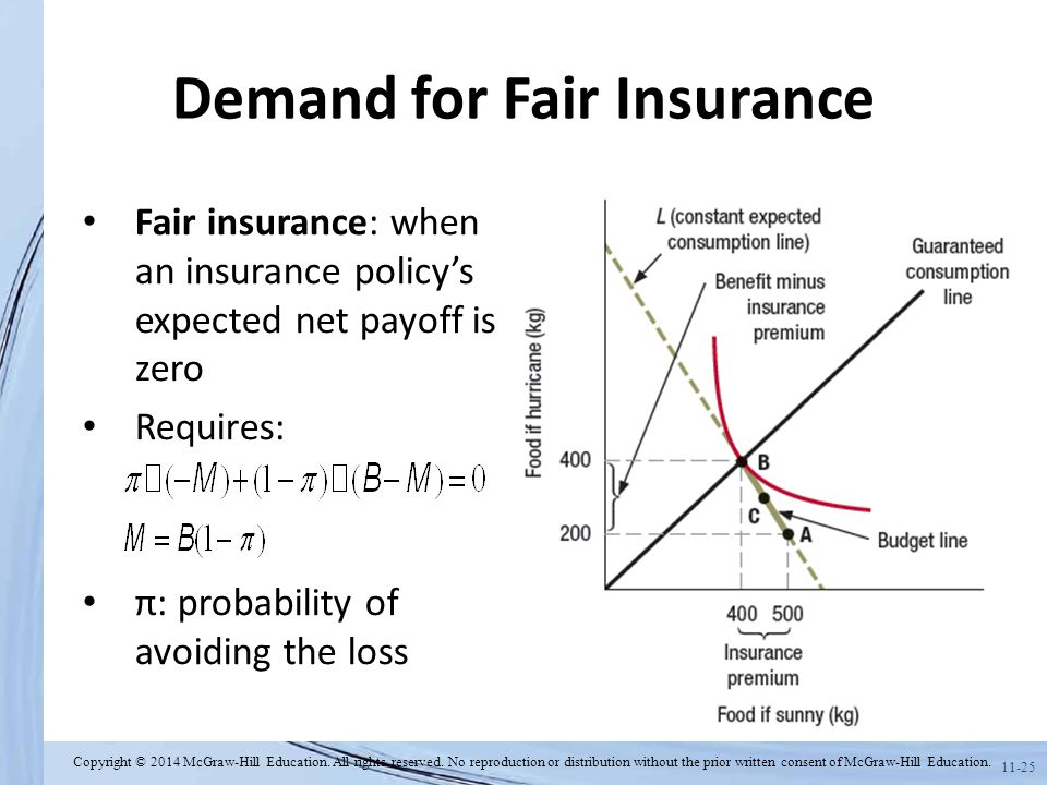 11-25 Demand for Fair Insurance Fair insurance: when an insurance policy's expected net payoff is zero Requires: π: probability of avoiding the loss C
