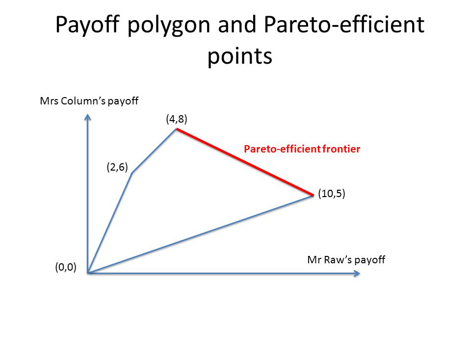 Payoff polygon and Pareto-efficient points (4,8) (10,5) (2,6) (0,0) Mr Raw's payoff Mrs Column's payoff Pareto-efficient frontier