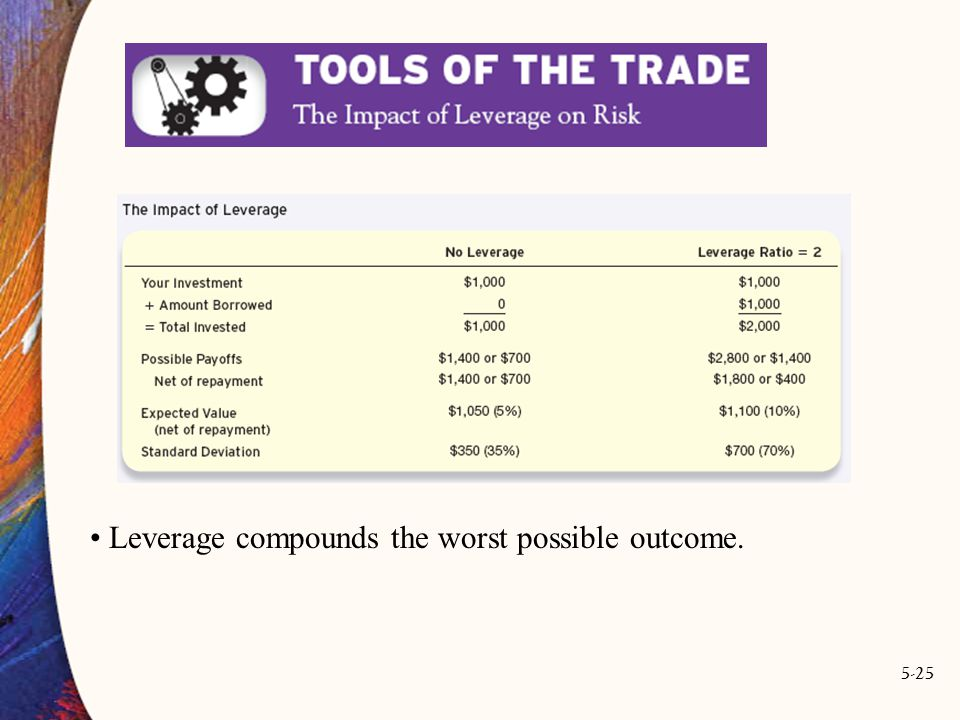 5-25 Leverage compounds the worst possible outcome.