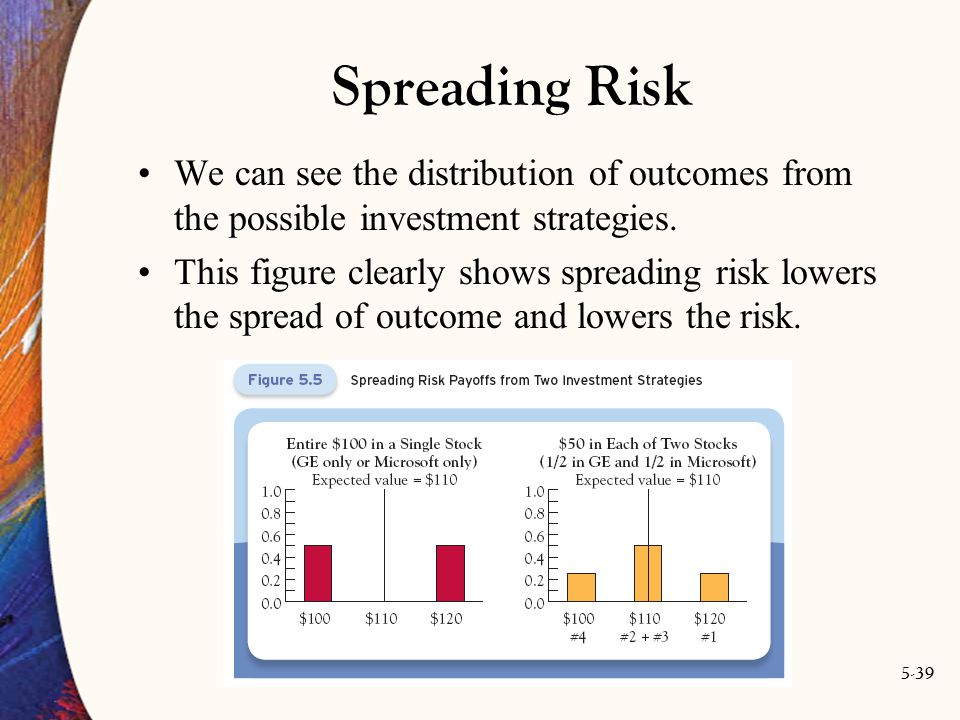 5-39 Spreading Risk We can see the distribution of outcomes from the possible investment strategies.