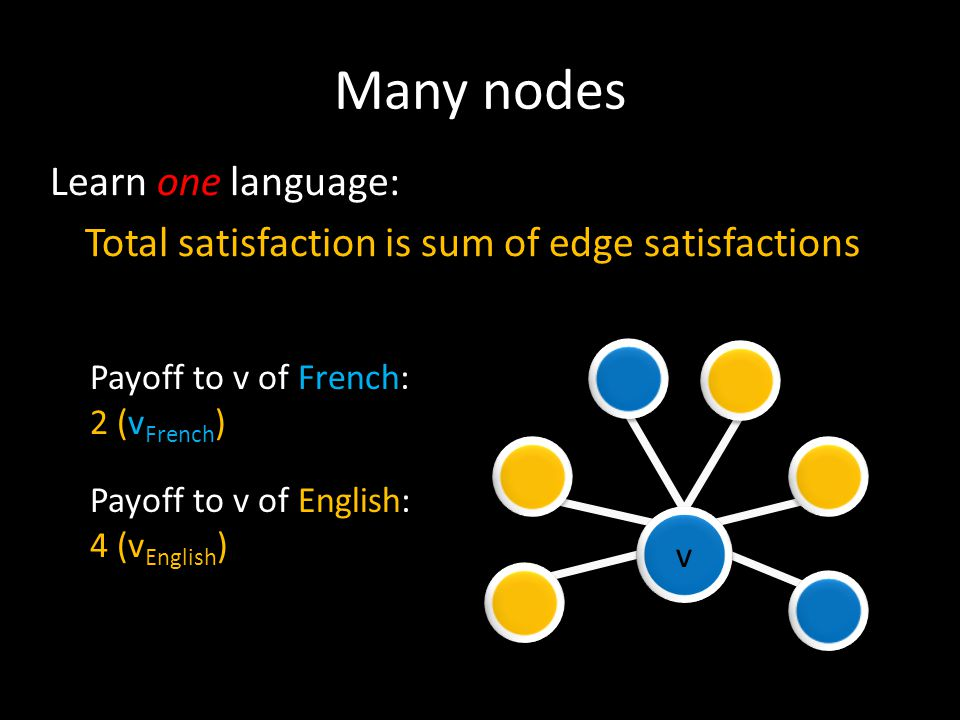 Many nodes v v Learn one language: Total satisfaction is sum of edge satisfactions Payoff to v of French: 2 (v French ) Payoff to v of English: 4 (v E
