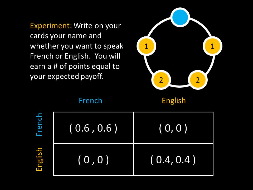 FrenchEnglish French ( 0.6, 0.6 ) ( 0, 0 )( 0.4, 0.4 ) ( 0, 0 ) 1 22 1 Experiment: Write on your cards your name and whether you want to speak French or English.