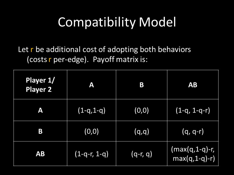 Compatibility Model Let r  be additional cost of adopting both behaviors (costs r per-edge). Payoff matrix is: Player 1/ Player 2 ABAB A(1-q,1-q)(0,0
