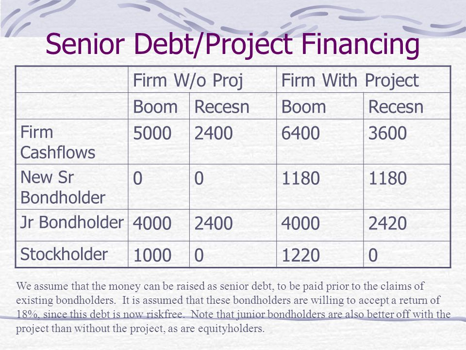Senior Debt/Project Financing Firm W/o ProjFirm With Project BoomRecesnBoomRecesn Firm Cashflows 5000240064003600 New Sr Bondholder 001180 Jr Bondhold