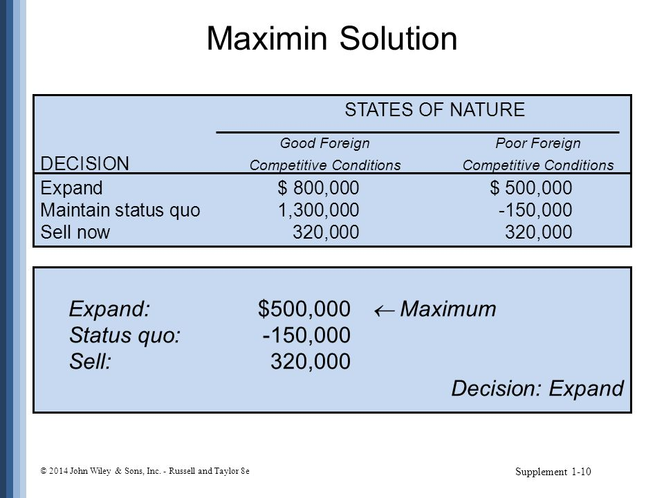 Maximin Solution Supplement 1-10 STATES OF NATURE Good ForeignPoor Foreign DECISION Competitive ConditionsCompetitive Conditions Expand$ 800,000$ 500,
