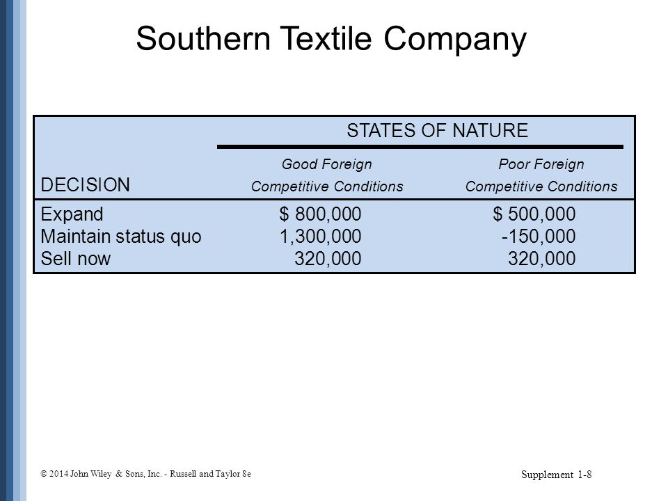 Southern Textile Company Supplement 1-8 STATES OF NATURE Good ForeignPoor Foreign DECISION Competitive ConditionsCompetitive Conditions Expand$ 800,00