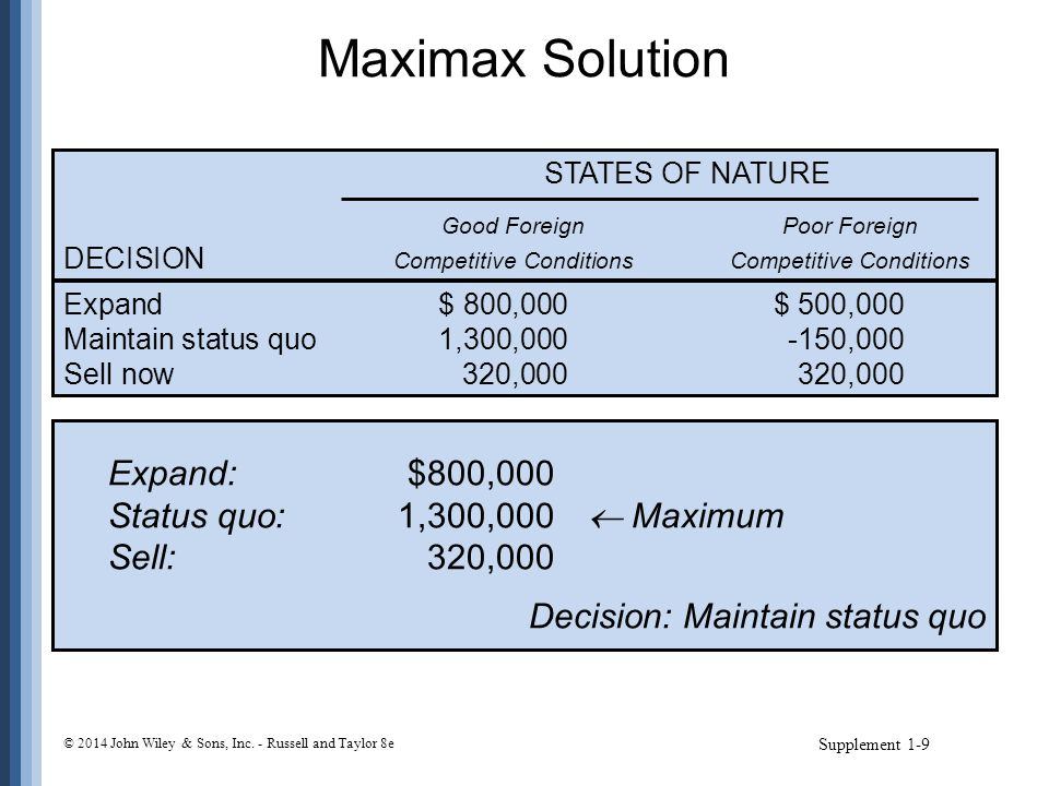 Maximax Solution Supplement 1-9 STATES OF NATURE Good ForeignPoor Foreign DECISION Competitive ConditionsCompetitive Conditions Expand$ 800,000$ 500,0