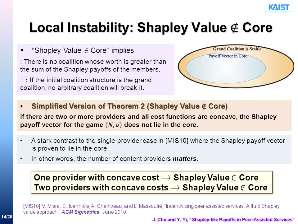 14/20 A stark contrast to the single-provider case in [MIS10] where the Shapley payoff vector is proven to lie in the core. In other words, the number
