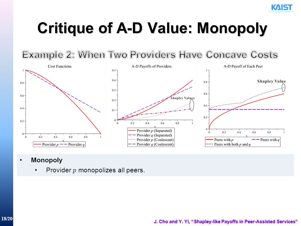 18/20 Critique of A-D Value: Monopoly