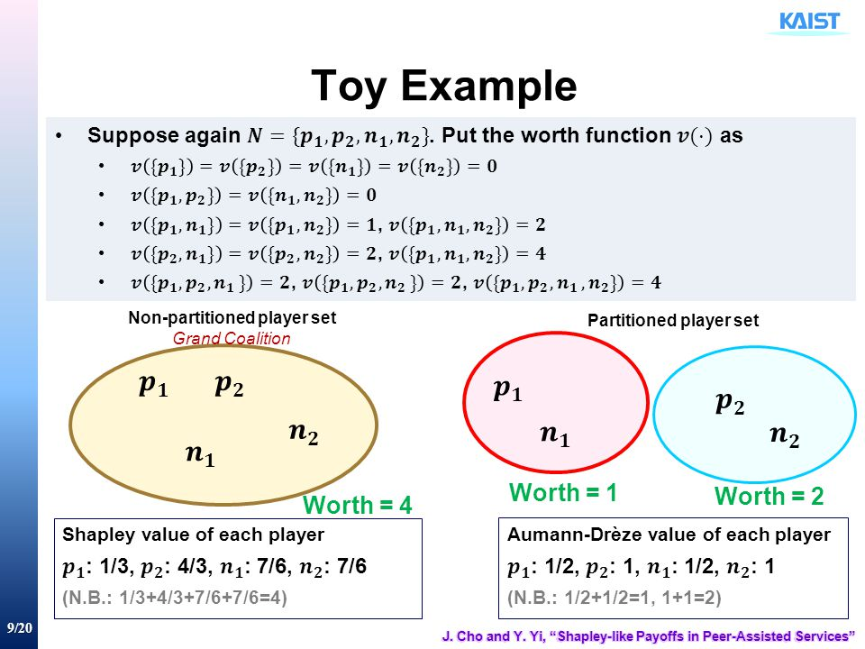 9/20 Toy Example Non-partitioned player set Grand Coalition Partitioned player set Worth = 4 Worth = 1 Worth = 2
