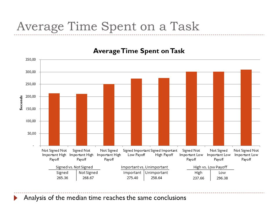 Average Time Spent on a Task Signed vs. Not SignedImportant vs.