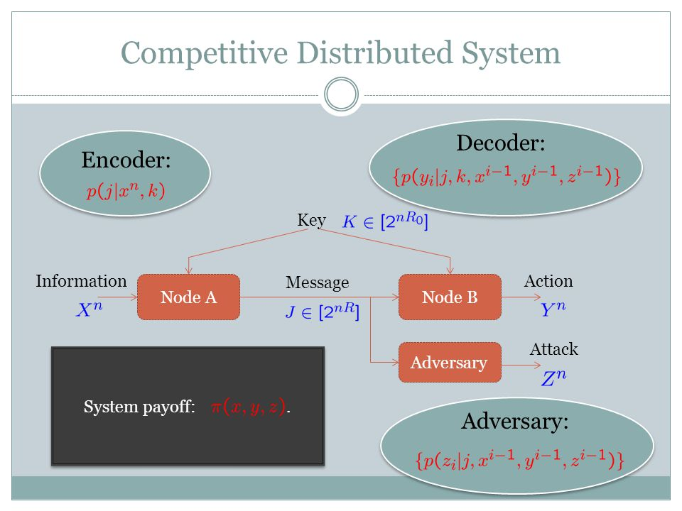 Competitive Distributed System Node ANode B Message Key InformationAction Adversary Attack Encoder: System payoff:.
