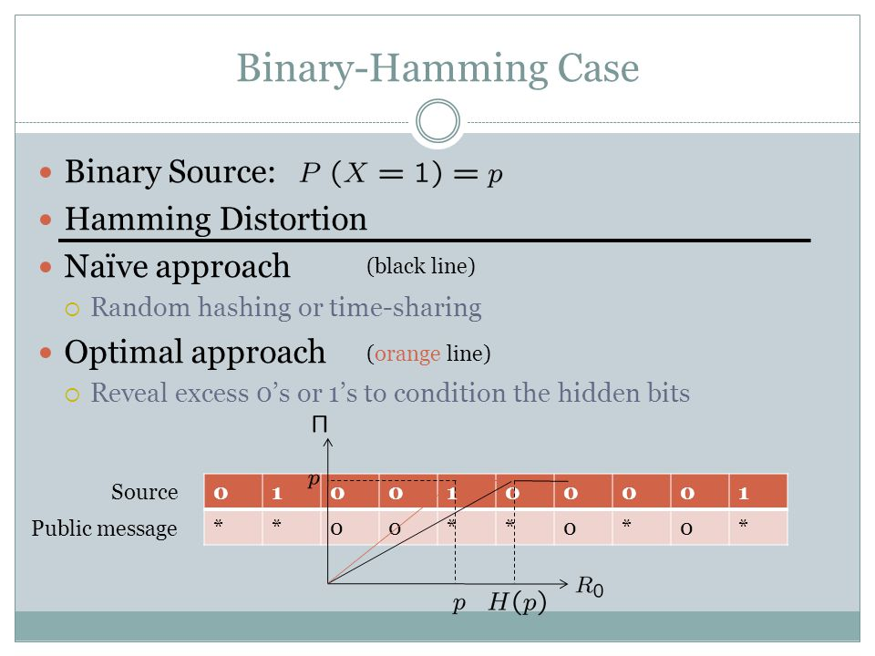 Binary-Hamming Case Binary Source: Hamming Distortion Naïve approach  Random hashing or time-sharing Optimal approach  Reveal excess 0's or 1's to condition the hidden bits 0100100001 **00**0*0* Source Public message (black line) (orange line)