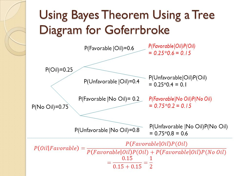 Using Bayes Theorem Using a Tree Diagram for Goferrbroke P(Oil)=0.25 P(No Oil)=0.75 P(Unfavorable |Oil)=0.4 P(Favorable |Oil)=0.6 P(Favorable |No Oil)= 0.2 P(Unfavorable |No Oil)=0.8 P(Favorable|Oil)P(Oil) = 0.25*0.6 = 0.15 P(Unfavorable|Oil)P(Oil) = 0.25*0.4 = 0.1 P(Favorable|No Oil)P(No Oil) = 0.75*0.2 = 0.15 P(Unfavorable |No Oil)P(No Oil) = 0.75*0.8 = 0.6