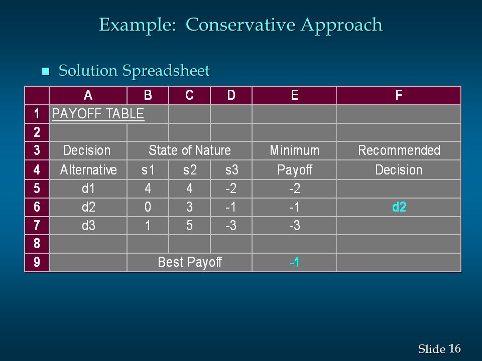 16 Slide Example: Conservative Approach n Solution Spreadsheet