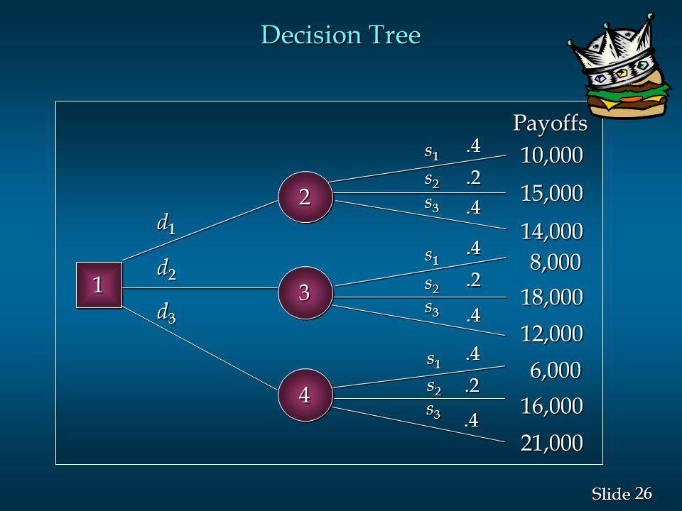 26 Slide Decision Tree 11.2.4.4.4.2.4.4.2.4 d1d1d1d1 d2d2d2d2 d3d3d3d3 s1s1s1s1 s1s1s1s1 s1s1s1s1 s2s2s2s2 s3s3s3s3 s2s2s2s2 s2s2s2s2 s3s3s3s3 s3s3s3s3 Payoffs 10,000 15,000 14,000 8,000 18,000 12,000 6,000 16,000 21,000 22 33 44