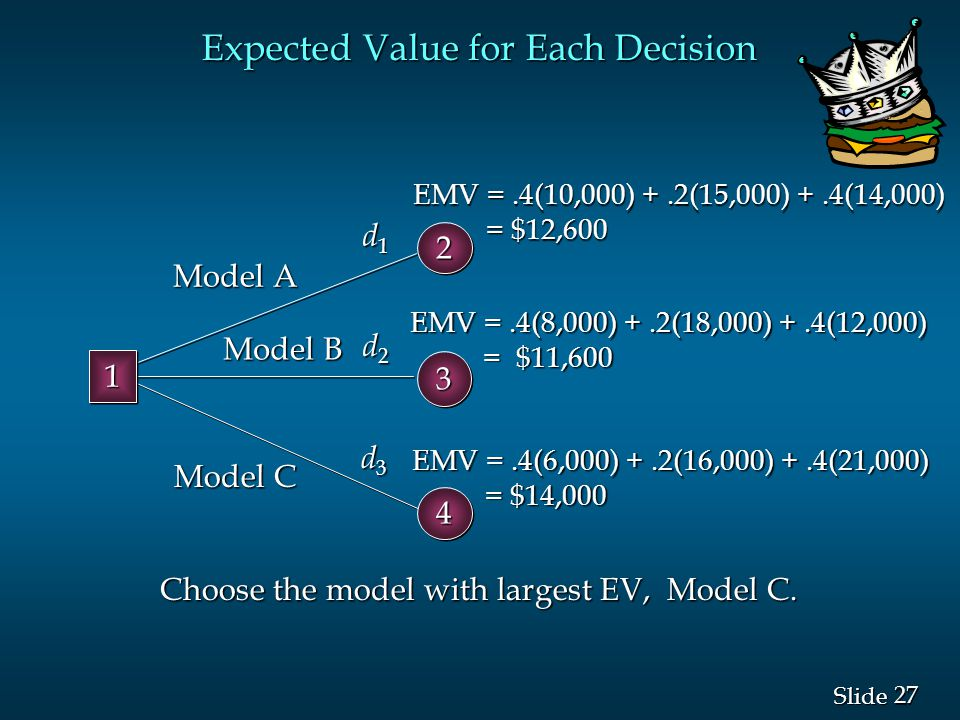 27 Slide Expected Value for Each Decision Choose the model with largest EV, Model C. 33 d1d1d1d1 d2d2d2d2 d3d3d3d3 EMV =.4(10,000) +.2(15,000) +.4(14,