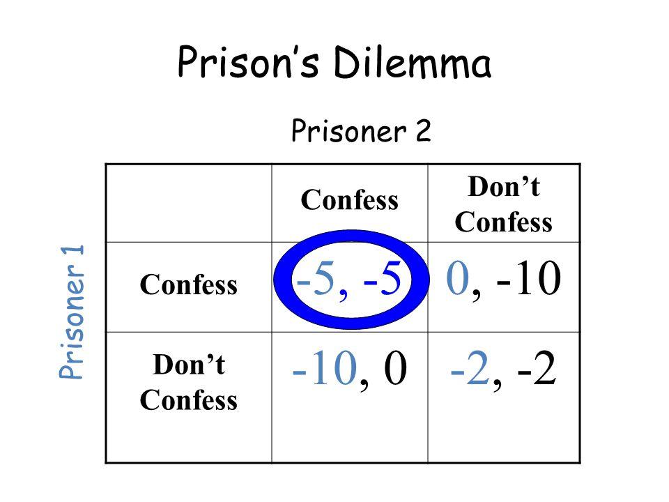 Prison's Dilemma Prisoner 2 Prisoner 1 Confess Don't Confess Confess -5, -50, -10 Don't Confess -10, 0-2, -2
