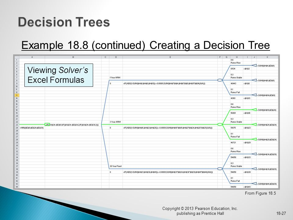 Example 18.8 (continued) Creating a Decision Tree From Figure 18.5 Copyright © 2013 Pearson Education, Inc. publishing as Prentice Hall18-27 Viewing S